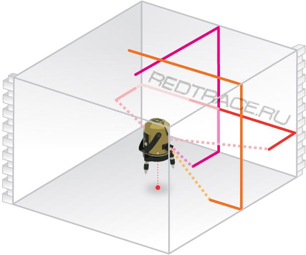 лазерный построитель плоскости